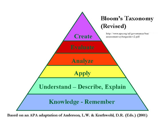 bloom_taxonomy
